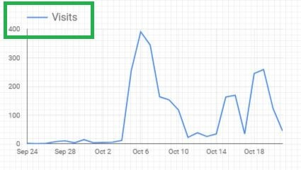 Google Data Studio - Line Graph