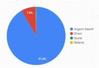 Google Data Studio - Pie Chart