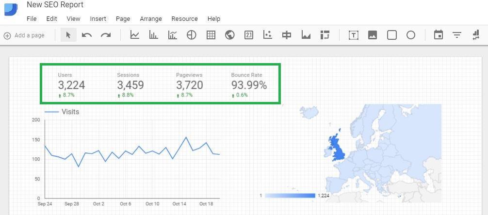 Google Data Studio - Scorecards
