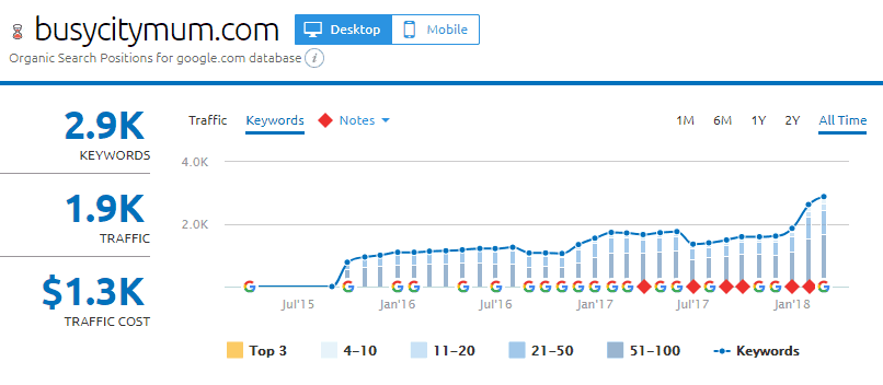 mummy blog ranks