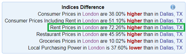 Cost comparison Dallas vs London