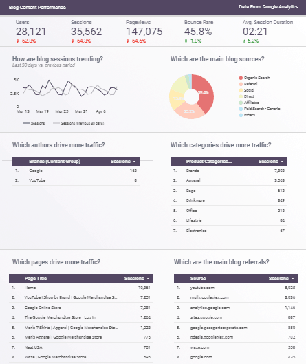 Google Data Studio Dashboard Blog Performance