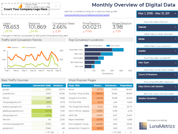 Google Data Studio Dashboard Digital Data
