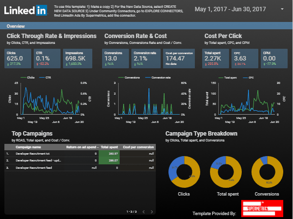 Google Data Studio Dashboard LinkedIn Ads
