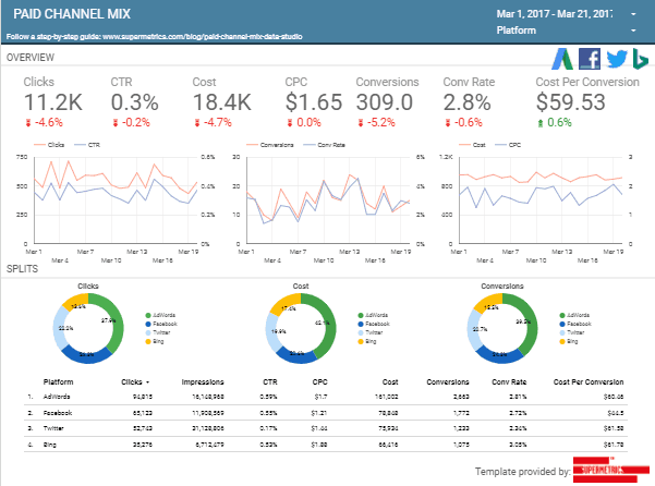 Google Data Studio Dashboard Paid Ads