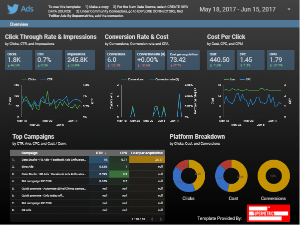Google Data Studio Dashboard Twitter Ads