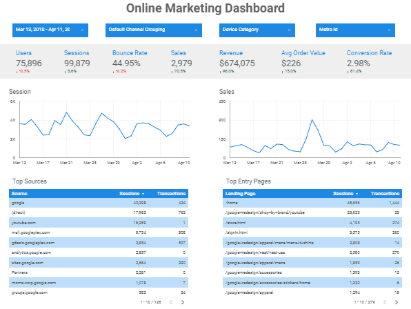 Google Data Studio Dashboard Web Performance