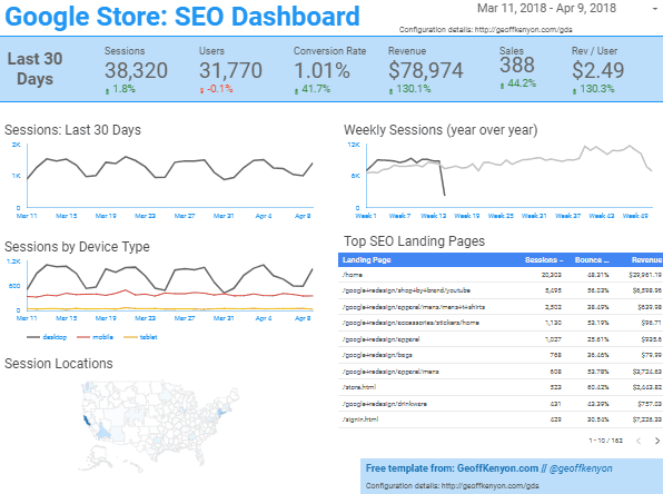 Google Store SEO Dashboard