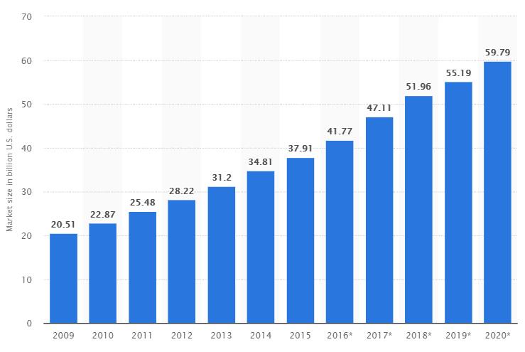 size of online gambling market