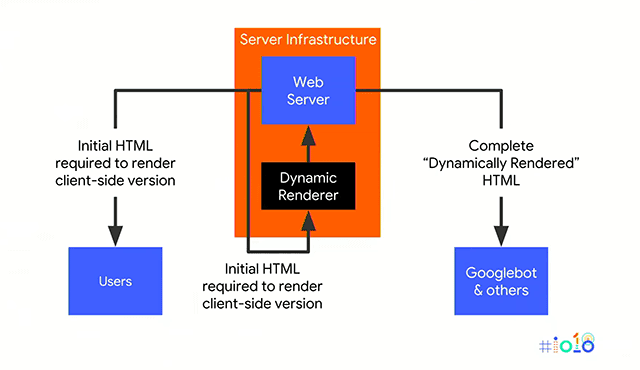 Dynamic Rendering with Google