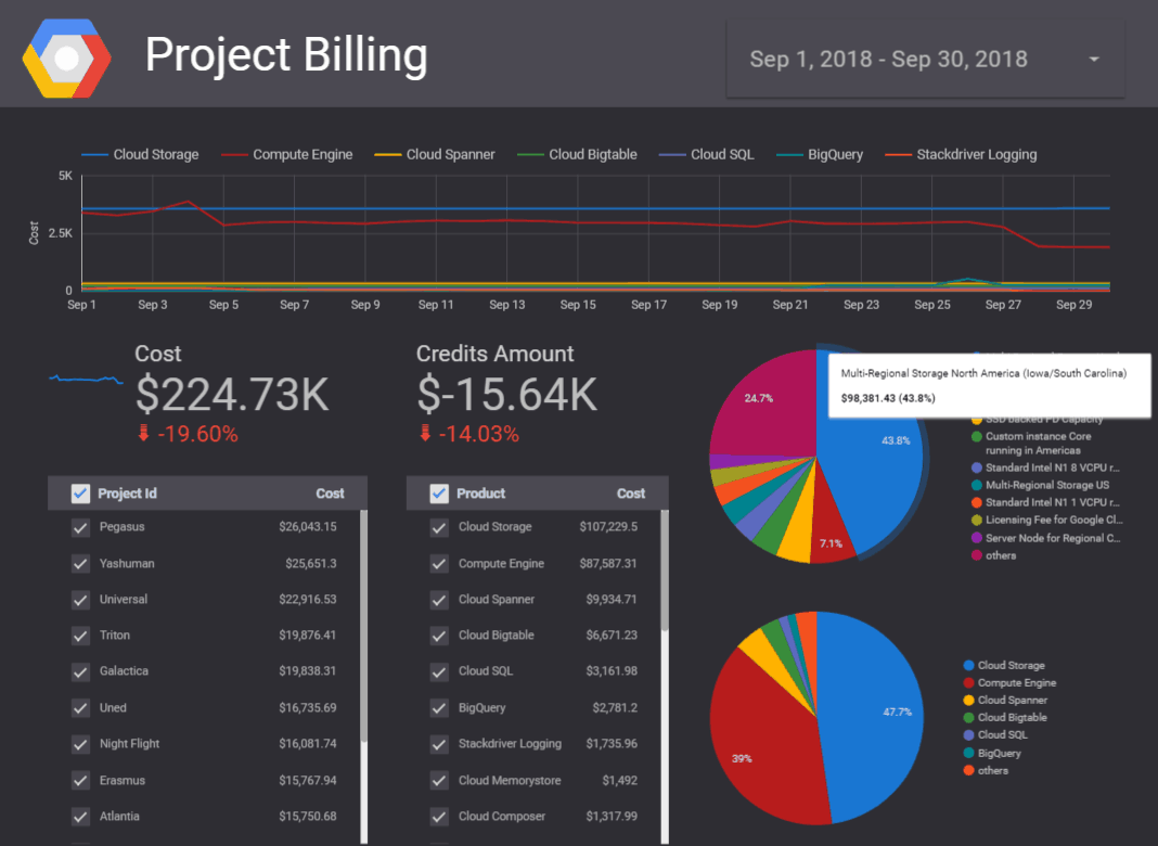 Google Data Studio Project Billing Dashboard