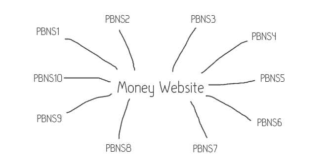 PBN for SEO in the gambling world