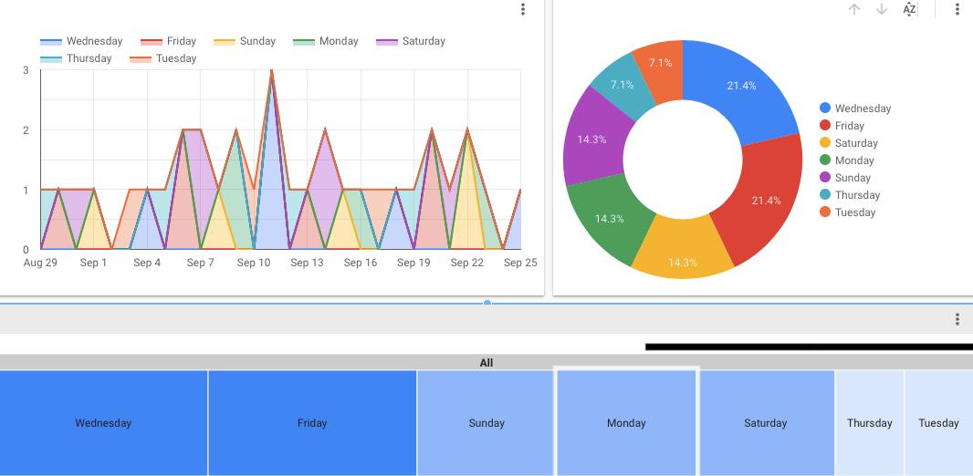 Data Studio Visualization